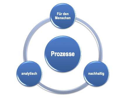 Grafik Prozesse Energieeffezienz
