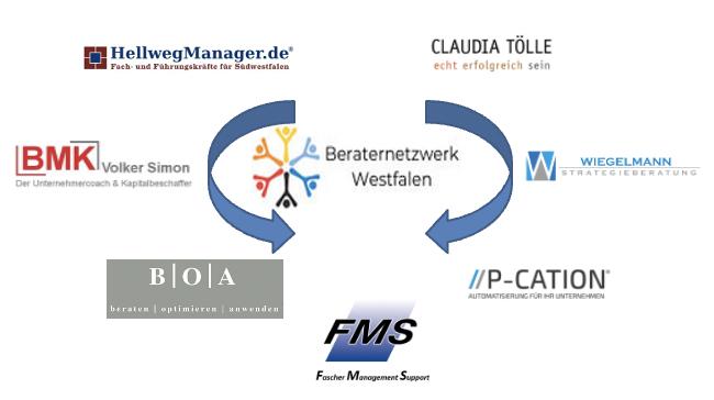 Das Beraternetzwerk Westfalen