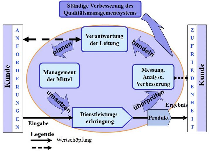 Grafik: Integrierte Managementsysteme sind prozessorientiert