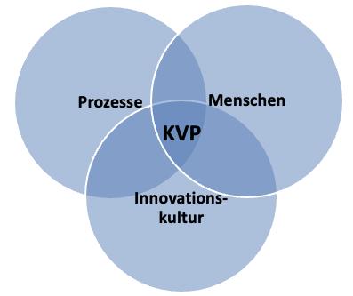 Grafik: Kontinuierlicher Verbesserungsprozess