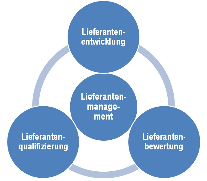 Grafik Lieferantenmanagement