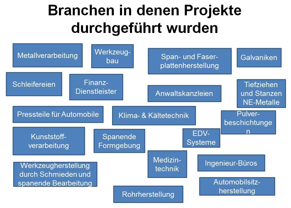 Projekte in Branchen