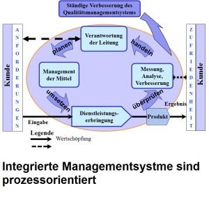Prozessorientiert Managementsysteme