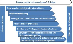 Reklamationsmanagement_nach _dem_8-D-Report
