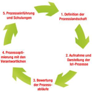 Ablauf der Geschäftsprozessanalyse
